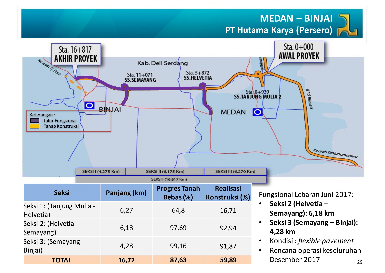 Informasi jalur fungsional jalan tol trans sumatra lebaran 2017 jalur tol fungsional medan binjai ccuart Choice Image