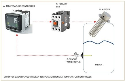Part Pendukung Temperature Controller